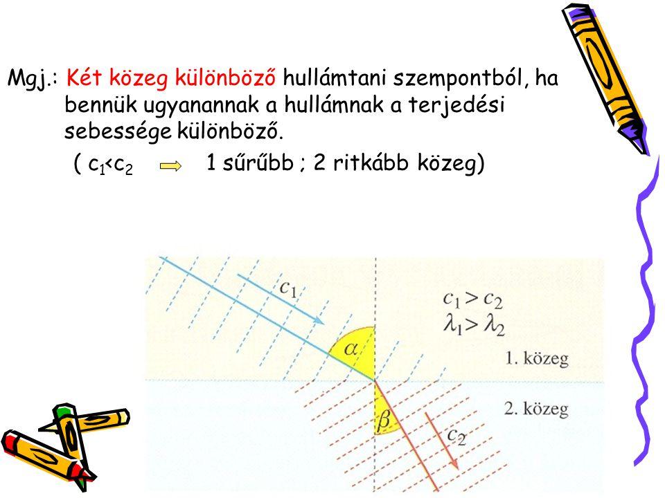 Mgj.: Két közeg különböző hullámtani szempontból, ha bennük ugyanannak a hullámnak a terjedési sebessége különböző. ( c 1 <c 2 1 sűrűbb ; 2 ritkább kö