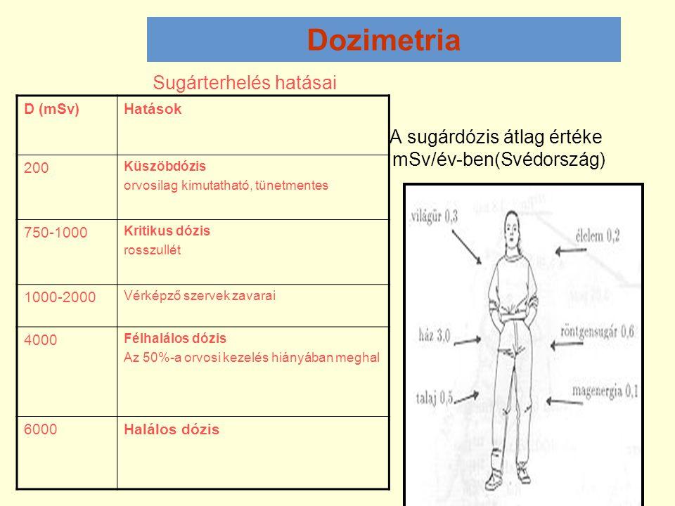 Dozimetria Sugárterhelés hatásai A sugárdózis átlag értéke mSv/év-ben(Svédország) D (mSv)Hatások 200 Küszöbdózis orvosilag kimutatható, tünetmentes 75