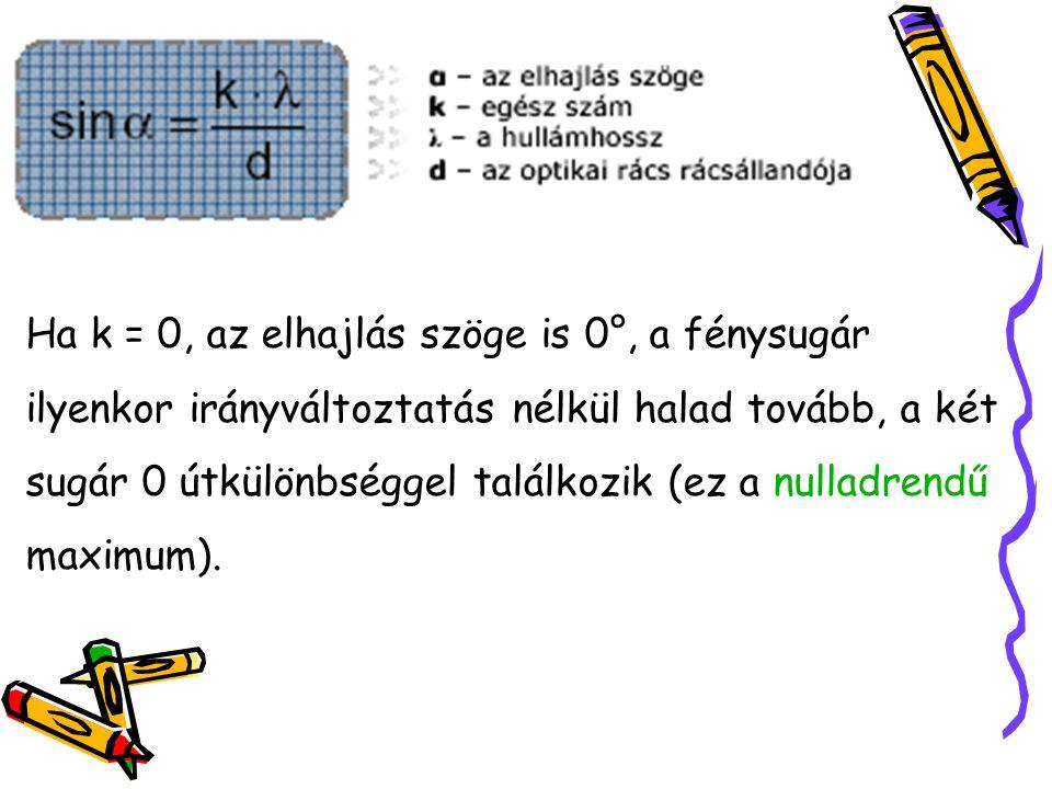 Ha k = 0, az elhajlás szöge is 0°, a fénysugár ilyenkor irányváltoztatás nélkül halad tovább, a két sugár 0 útkülönbséggel találkozik (ez a nulladrend