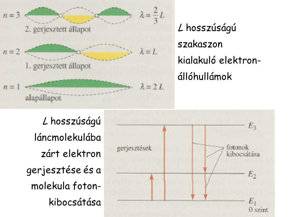 L hosszúságú szakaszon kialakuló elektron- állóhullámok L hosszúságú láncmolekulába zárt elektron gerjesztése és a molekula foton- kibocsátása