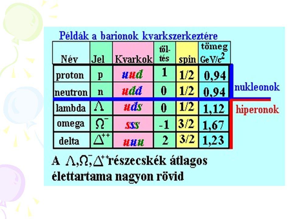 A kölcsönhatásokat közvetítő részecskék A kölcsönhatásokat 4 alapvető részecske- család közvetíti.