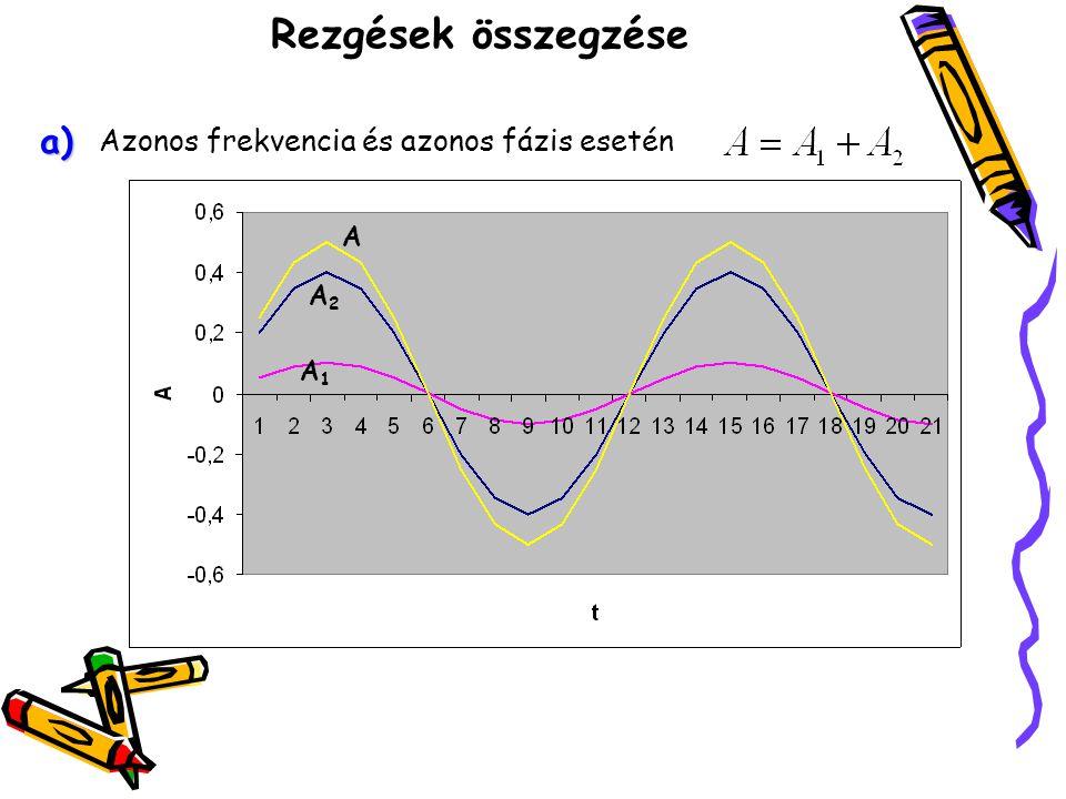 Rezgések összegzése Azonos frekvencia és ellentétes fázis esetén A1A1 A2A2 A b)