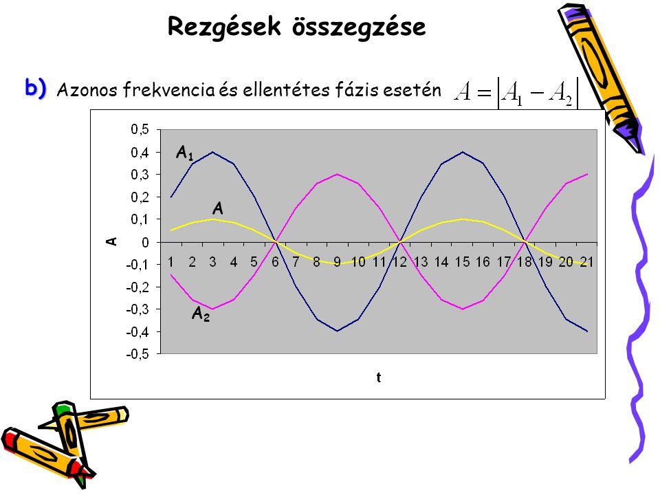 Rezgések összegzése Speciálisan: Azonos frekvencia, ellentétes fázis és azonos amplitúdó esetén a rezgések teljesen kioltják egymást c) A1A1 A2A2 A