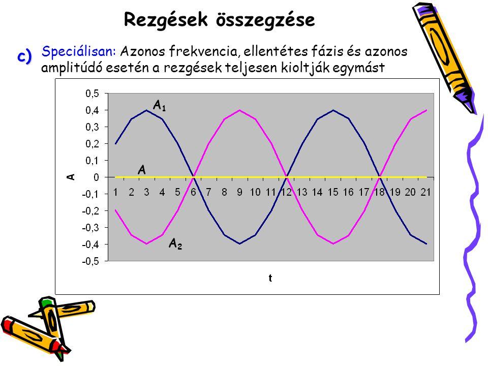 Rezgések összegzése 2.Ha a két harmonikus rezgés frekvenciája eltérő, akkor az eredő rezgés nem lesz harmonikus.