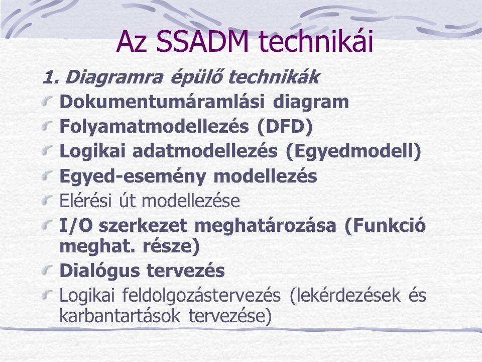 Az SSADM technikái 1. Diagramra épülő technikák Dokumentumáramlási diagram Folyamatmodellezés (DFD) Logikai adatmodellezés (Egyedmodell) Egyed-esemény