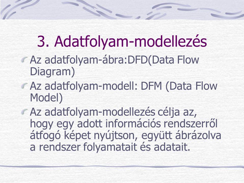 3. Adatfolyam-modellezés Az adatfolyam-ábra:DFD(Data Flow Diagram) Az adatfolyam-modell: DFM (Data Flow Model) Az adatfolyam-modellezés célja az, hogy