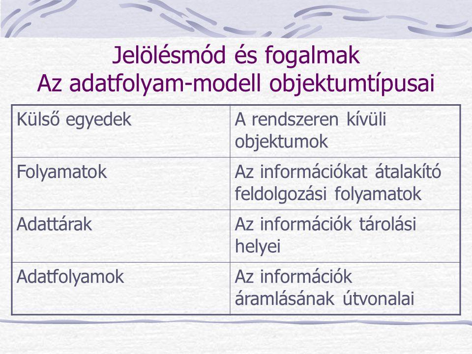 Jelölésmód és fogalmak Az adatfolyam-modell objektumtípusai Külső egyedekA rendszeren kívüli objektumok FolyamatokAz információkat átalakító feldolgoz