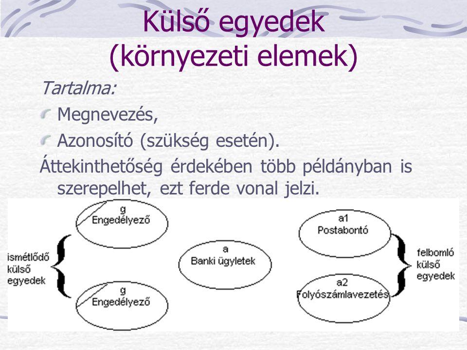 Külső egyedek (környezeti elemek) Tartalma: Megnevezés, Azonosító (szükség esetén). Áttekinthetőség érdekében több példányban is szerepelhet, ezt ferd