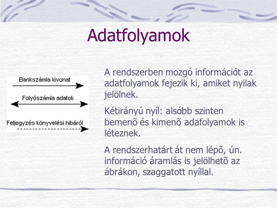 Adatfolyamok A rendszerben mozgó információt az adatfolyamok fejezik ki, amiket nyilak jelölnek. Kétirányú nyíl: alsóbb szinten bemenõ és kimenõ adafo