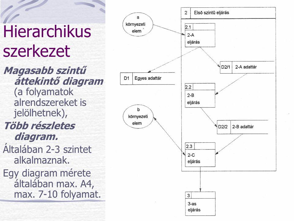 Hierarchikus szerkezet Magasabb szintű áttekintő diagram (a folyamatok alrendszereket is jelölhetnek), Több részletes diagram. Általában 2-3 szintet a