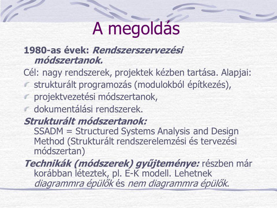 A megoldás 1980-as évek: Rendszerszervezési módszertanok. Cél: nagy rendszerek, projektek kézben tartása. Alapjai: strukturált programozás (modulokból