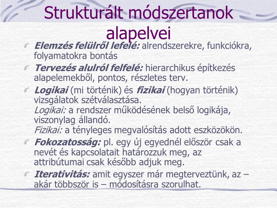 Strukturált módszertanok alapelvei Elemzés felülről lefelé: alrendszerekre, funkciókra, folyamatokra bontás Tervezés alulról felfelé: hierarchikus épí