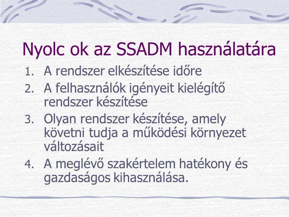 Nyolc ok az SSADM használatára 1. A rendszer elkészítése időre 2. A felhasználók igényeit kielégítő rendszer készítése 3. Olyan rendszer készítése, am