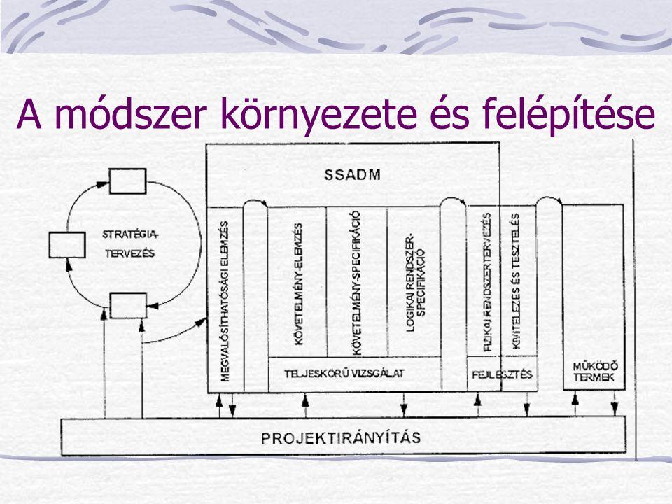 DFD-k alkalmazása Fizikai és logikai szintű leírásra egyaránt alkalmas: Felméréskor (1.