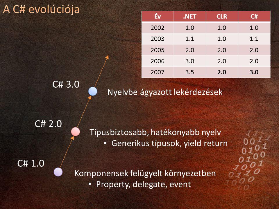 C# 1.0 C# 2.0 C# 3.0 Komponensek felügyelt környezetben Property, delegate, event Típusbiztosabb, hatékonyabb nyelv Generikus típusok, yield return Nyelvbe ágyazott lekérdezések Év.NETCLRC# 20021.0 20031.11.01.1 20052.0 20063.02.0 20073.52.03.0