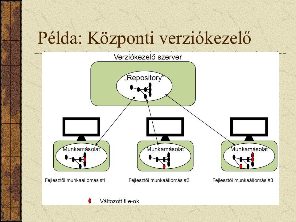 Példa: Központi verziókezelő