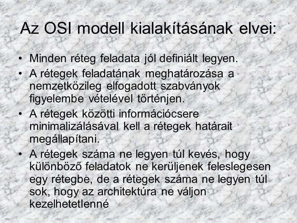 Az OSI modell kialakításának elvei: Minden réteg feladata jól definiált legyen. A rétegek feladatának meghatározása a nemzetközileg elfogadott szabván