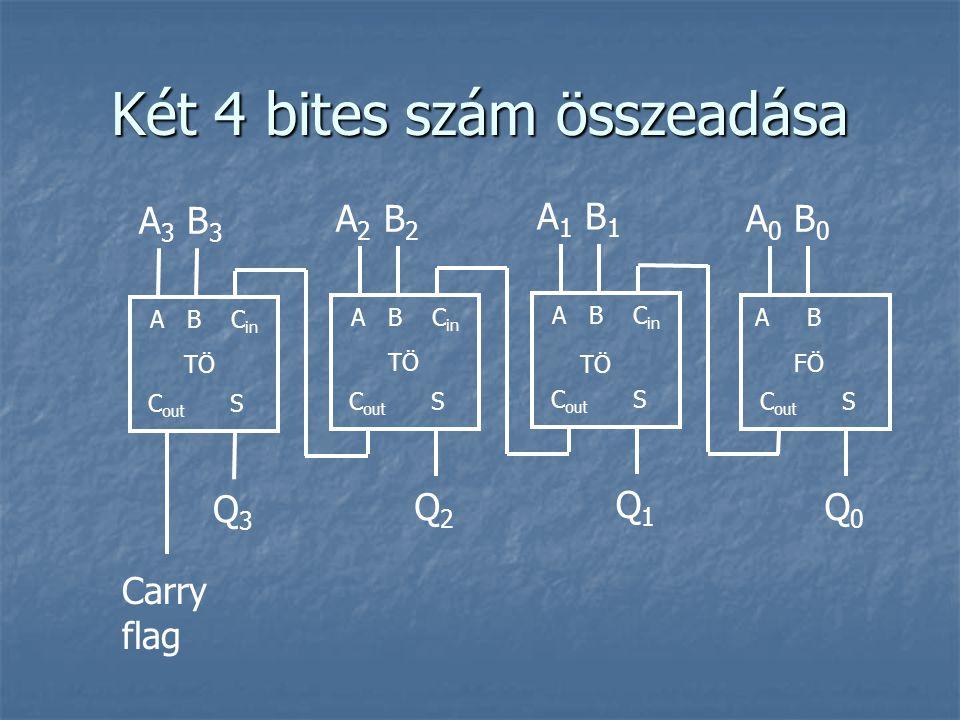 Két 4 bites szám összeadása A B C in A 1 B 1 Q1Q1 C out S A B C in A 2 B 2 Q2Q2 C out S A B C in A 3 B 3 Q3Q3 C out S A B A 0 B 0 Q0Q0 C out S Carry f