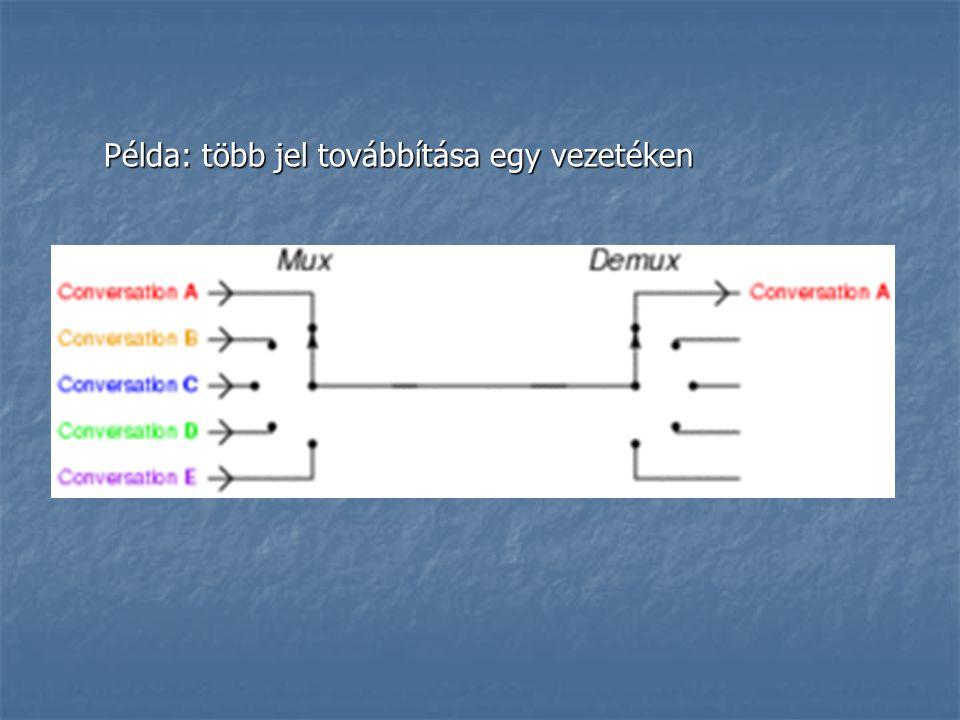 Példa: több jel továbbítása egy vezetéken