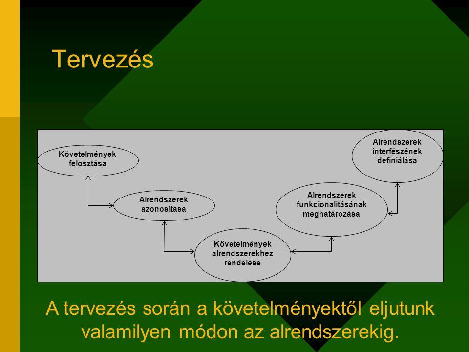 Tervezés Alrendszerek azonosítása Követelmények alrendszerekhez rendelése Alrendszerek interfészének definiálása Alrendszerek funkcionalitásának megha