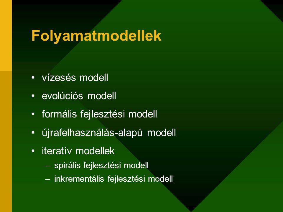 Folyamatmodellek vízesés modell evolúciós modell formális fejlesztési modell újrafelhasználás-alapú modell iteratív modellek –spirális fejlesztési mod
