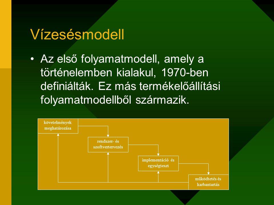Vízesésmodell Az első folyamatmodell, amely a történelemben kialakul, 1970-ben definiálták. Ez más termékelőállítási folyamatmodellből származik. köve