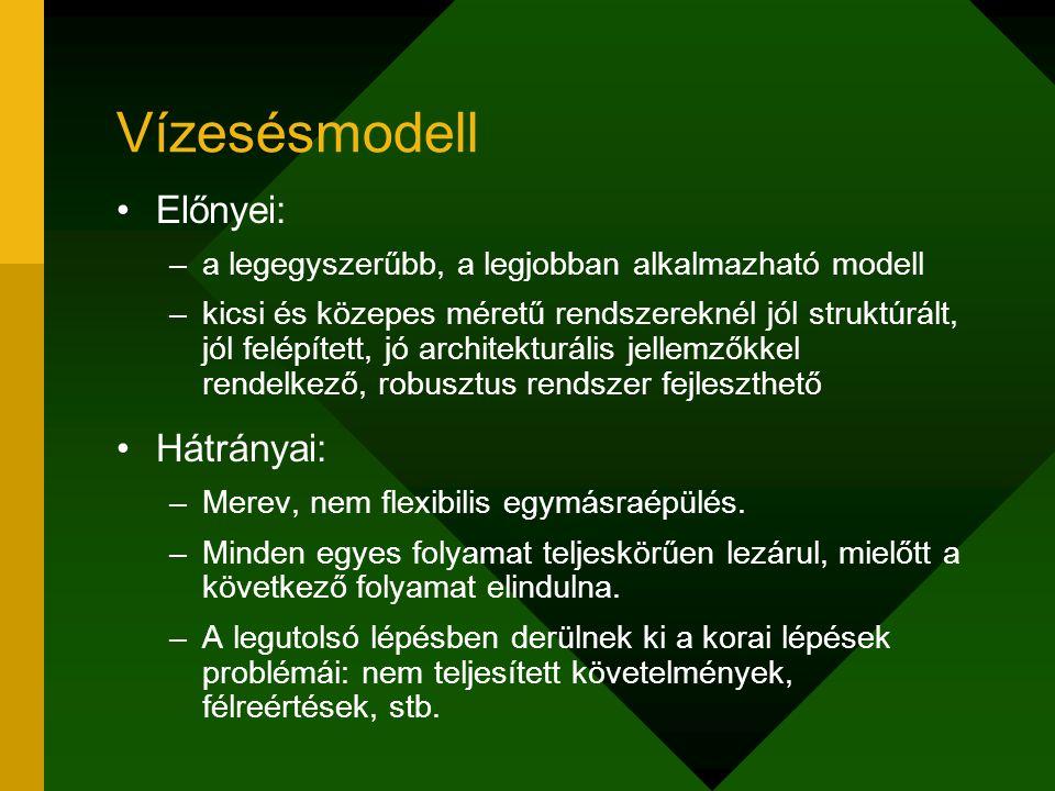 Vízesésmodell Előnyei: –a legegyszerűbb, a legjobban alkalmazható modell –kicsi és közepes méretű rendszereknél jól struktúrált, jól felépített, jó ar