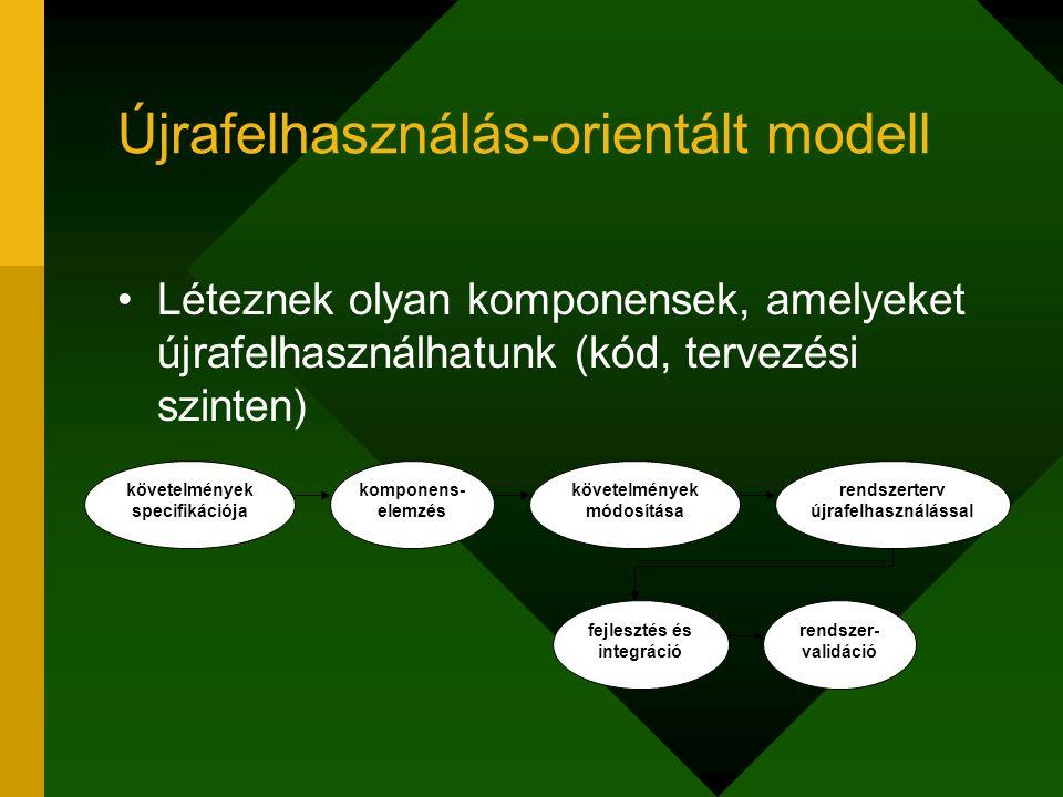 Újrafelhasználás-orientált modell Léteznek olyan komponensek, amelyeket újrafelhasználhatunk (kód, tervezési szinten) követelmények specifikációja kom