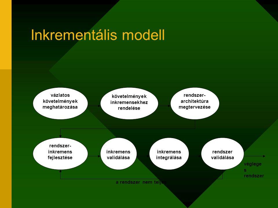 Inkrementális modell vázlatos követelmények meghatározása követelmények inkremensekhez rendelése rendszer- architektúra megtervezése rendszer- inkreme