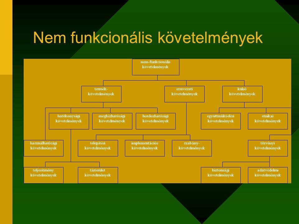 Nem funkcionális követelmények nem-funkcionális követelmények termék- követelmények szervezeti követelmények külső követelmények hatékonysági követelm