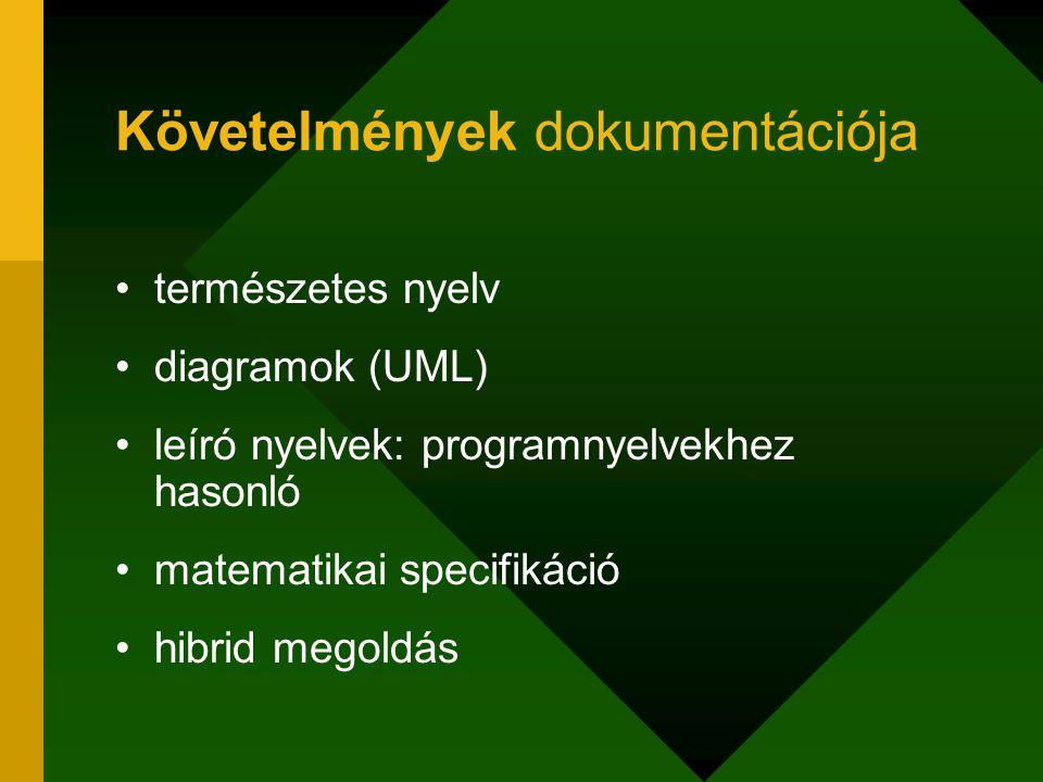 Követelmények dokumentációja természetes nyelv diagramok (UML) leíró nyelvek: programnyelvekhez hasonló matematikai specifikáció hibrid megoldás