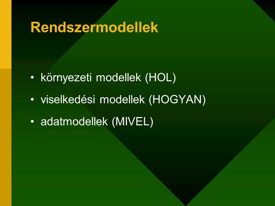 Rendszermodellek környezeti modellek (HOL) viselkedési modellek (HOGYAN) adatmodellek (MIVEL)