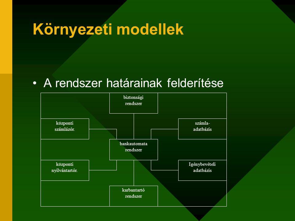 Környezeti modellek A rendszer határainak felderítése biztonsági rendszer bankautomata rendszer karbantartó rendszer központi nyilvántartór. központi