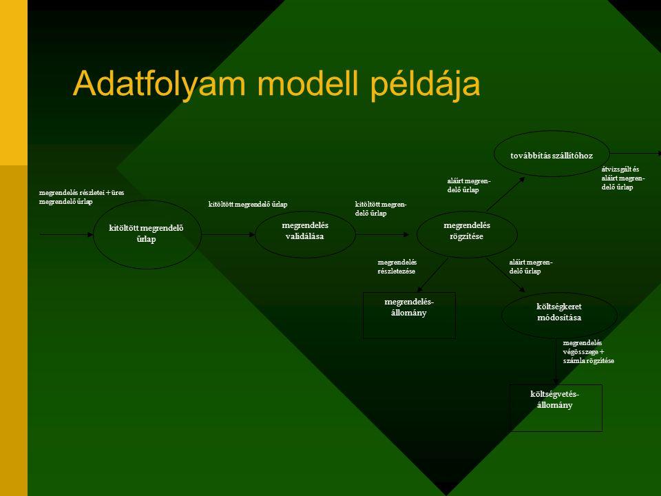 Adatfolyam modell példája kitöltött megrendelő űrlap megrendelés validálása megrendelés rögzítése továbbítás szállítóhoz költségkeret módosítása megre