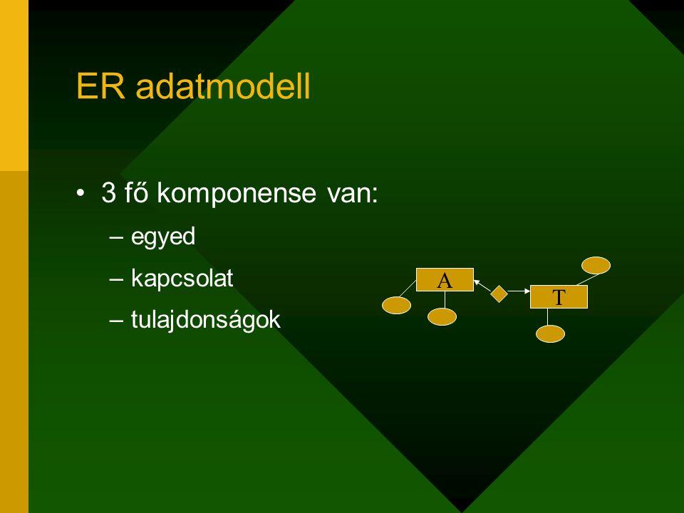 ER adatmodell 3 fő komponense van: –egyed –kapcsolat –tulajdonságok A T
