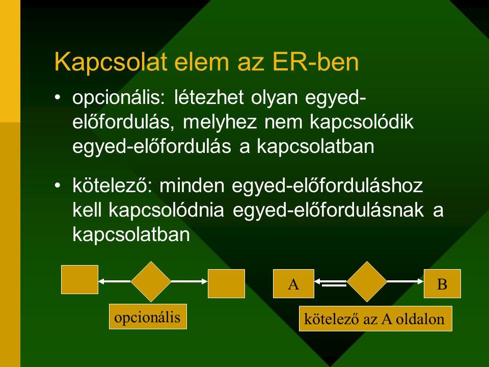 Kapcsolat elem az ER-ben opcionális: létezhet olyan egyed- előfordulás, melyhez nem kapcsolódik egyed-előfordulás a kapcsolatban kötelező: minden egye