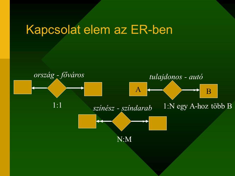 Kapcsolat elem az ER-ben 1:1 A B N:M ország - főváros tulajdonos - autó 1:N egy A-hoz több B színész - színdarab