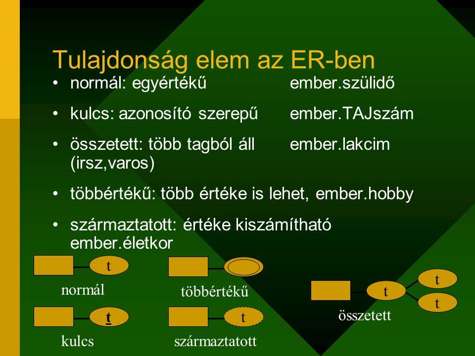Tulajdonság elem az ER-ben normál: egyértékűember.szülidő kulcs: azonosító szerepűember.TAJszám összetett: több tagból állember.lakcim (irsz,varos) tö
