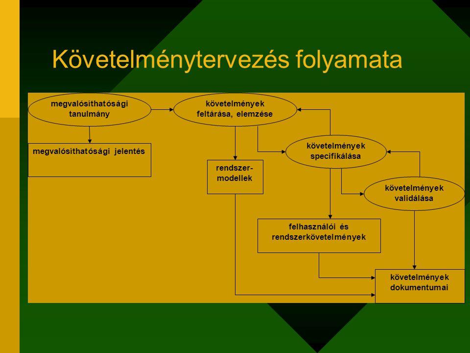 Követelménytervezés folyamata megvalósíthatósági tanulmány követelmények feltárása, elemzése követelmények specifikálása követelmények validálása megv