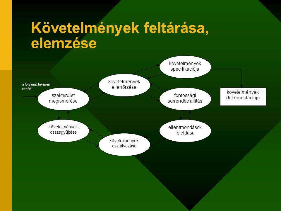 Követelmények feltárása, elemzése szakterület megismerése követelmények összegyűjtése követelmények ellenőrzése követelmények osztályozása fontossági