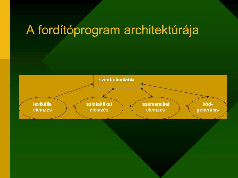 A fordítóprogram architektúrája szimbólumtábla lexikális elemzés szemantikai elemzés szintaktikai elemzés kód- generálás