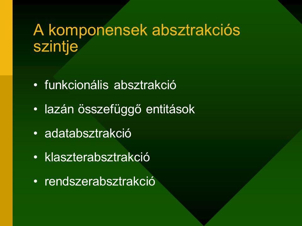 A komponensek absztrakciós szintje funkcionális absztrakció lazán összefüggő entitások adatabsztrakció klaszterabsztrakció rendszerabsztrakció