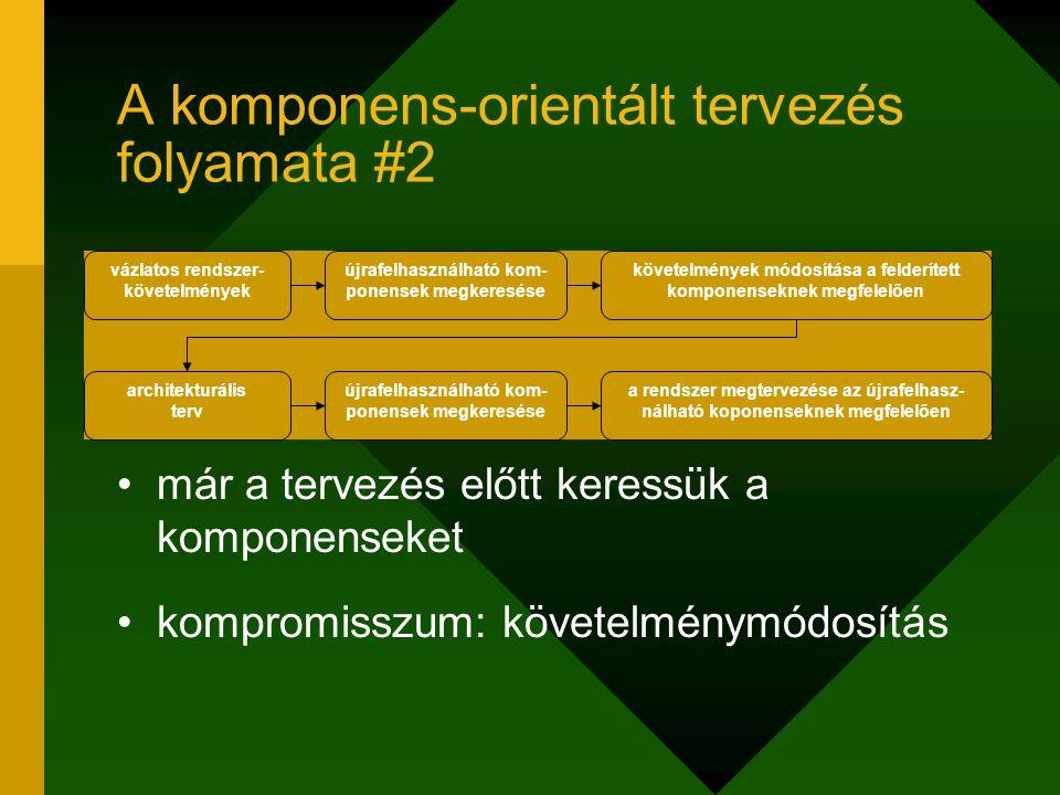 A komponens-orientált tervezés folyamata #2 már a tervezés előtt keressük a komponenseket kompromisszum: követelménymódosítás vázlatos rendszer- követ