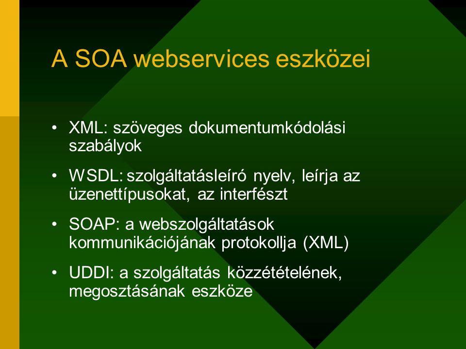 A SOA webservices eszközei XML: szöveges dokumentumkódolási szabályok WSDL: szolgáltatásleíró nyelv, leírja az üzenettípusokat, az interfészt SOAP: a