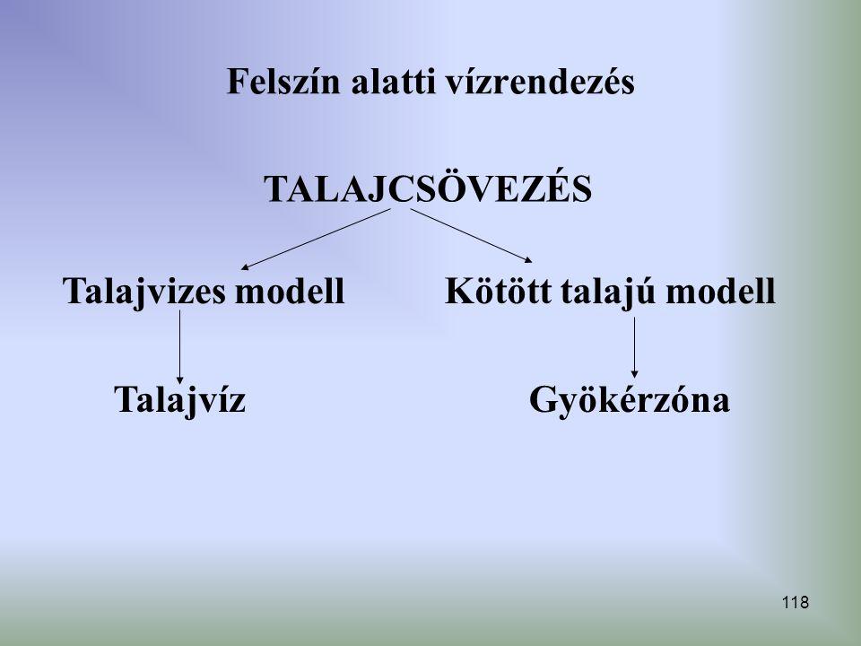 118 Felszín alatti vízrendezés TALAJCSÖVEZÉS Talajvizes modellKötött talajú modell TalajvízGyökérzóna