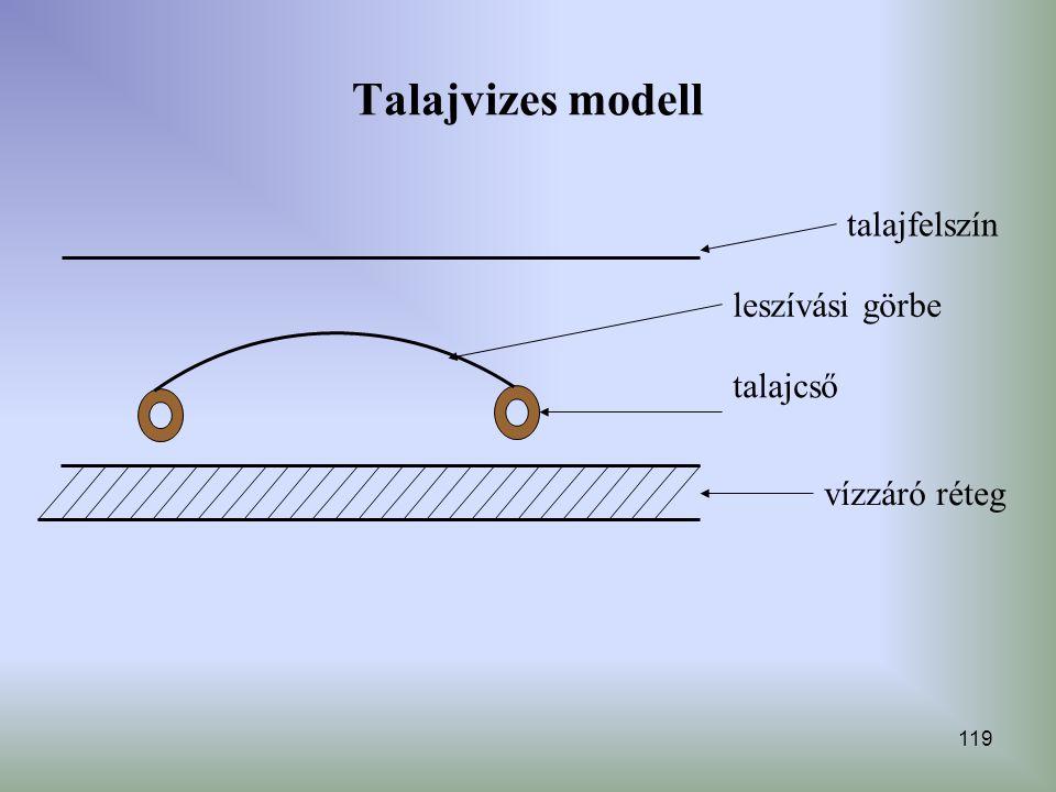 119 Talajvizes modell leszívási görbe talajcső vízzáró réteg talajfelszín