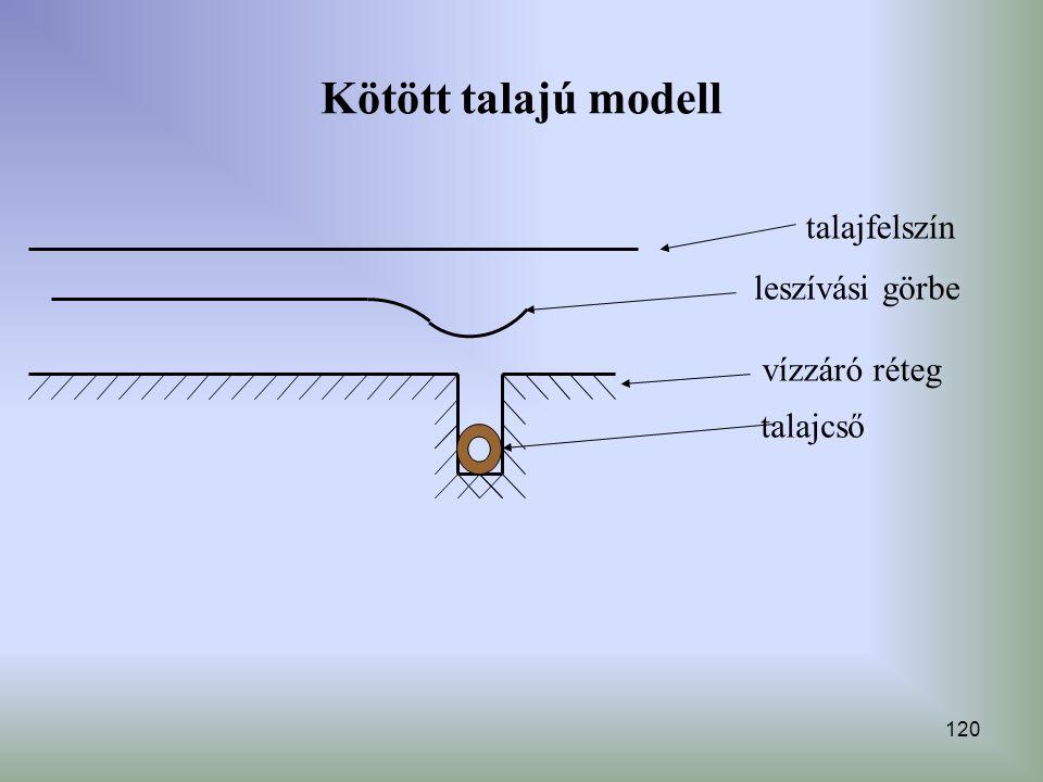 120 Kötött talajú modell leszívási görbe talajcső vízzáró réteg talajfelszín