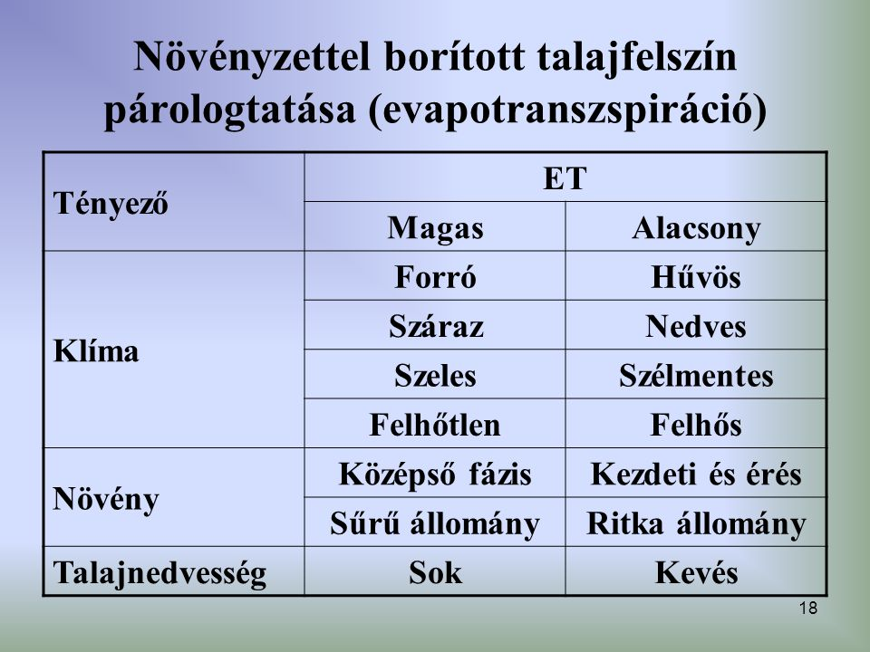 18 Növényzettel borított talajfelszín párologtatása (evapotranszspiráció) Tényező ET MagasAlacsony Klíma ForróHűvös SzárazNedves SzelesSzélmentes Felh