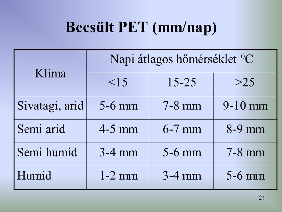 21 Becsült PET (mm/nap) Klíma Napi átlagos hőmérséklet 0 C <1515-25>25 Sivatagi, arid5-6 mm7-8 mm9-10 mm Semi arid4-5 mm6-7 mm8-9 mm Semi humid3-4 mm5