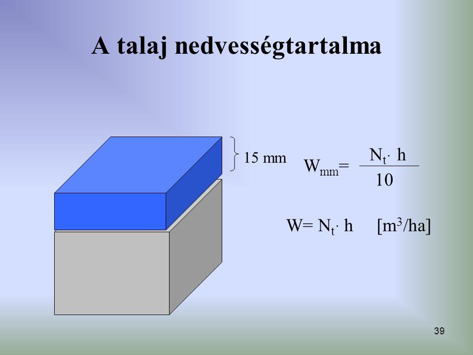 39 A talaj nedvességtartalma 15 mm N t ּ h 10 W mm = W= N t ּ h [m 3 /ha]